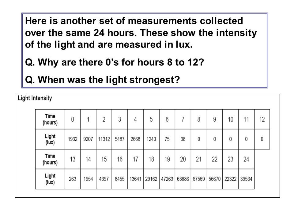 Here is another set of measurements collected over the same 24 hours