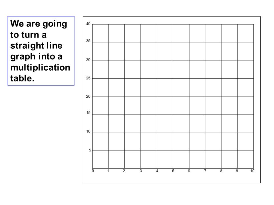 We are going to turn a straight line graph into a multiplication table.