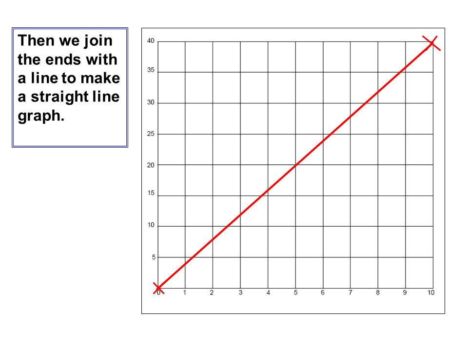 Then we join the ends with a line to make a straight line graph.