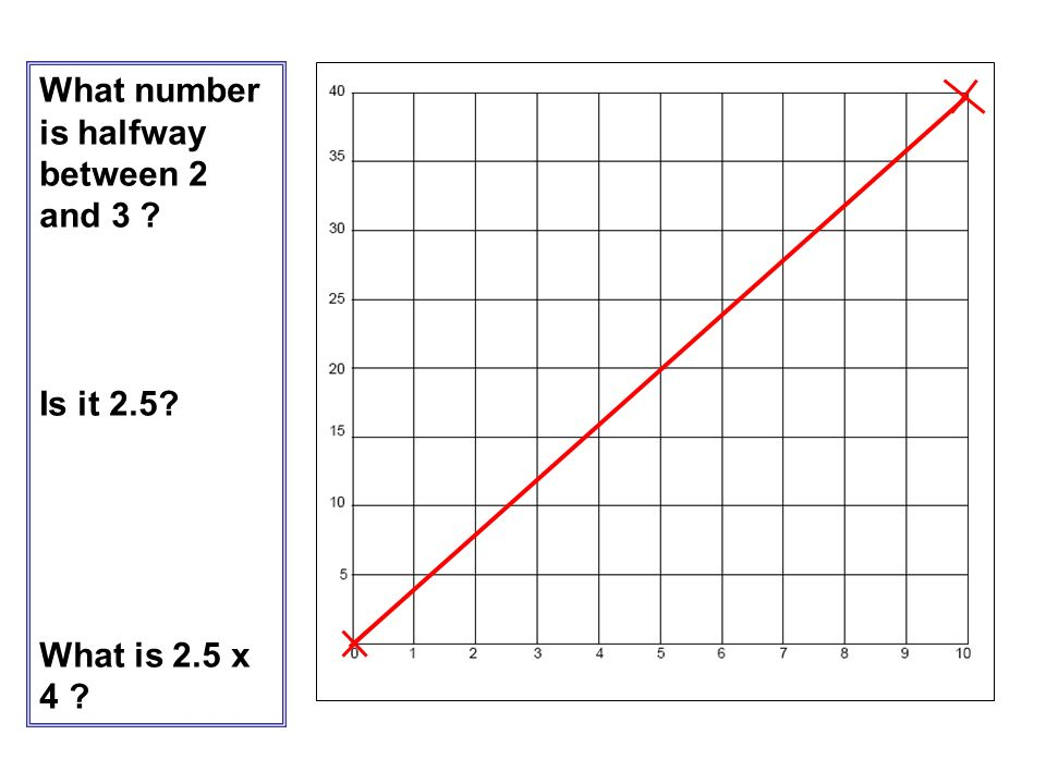 What number is halfway between 2 and 3