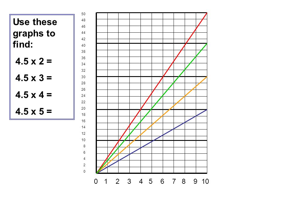 . Use these graphs to find: 4.5 x 2 = 4.5 x 3 = 4.5 x 4 = 4.5 x 5 =