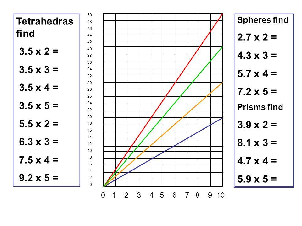 . Tetrahedras find 2.7 x 2 = 3.5 x 2 = 4.3 x 3 = 3.5 x 3 = 5.7 x 4 =