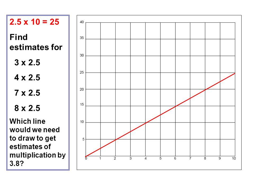 2.5 x 10 = 25 Find estimates for 3 x 2.5 4 x 2.5 7 x 2.5 8 x 2.5