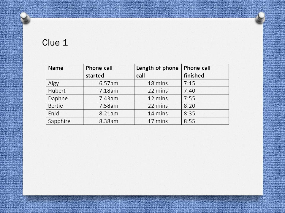 Clue 1 Name Phone call started Length of phone call