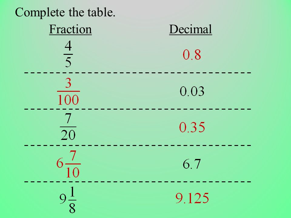 Complete the table. Fraction Decimal