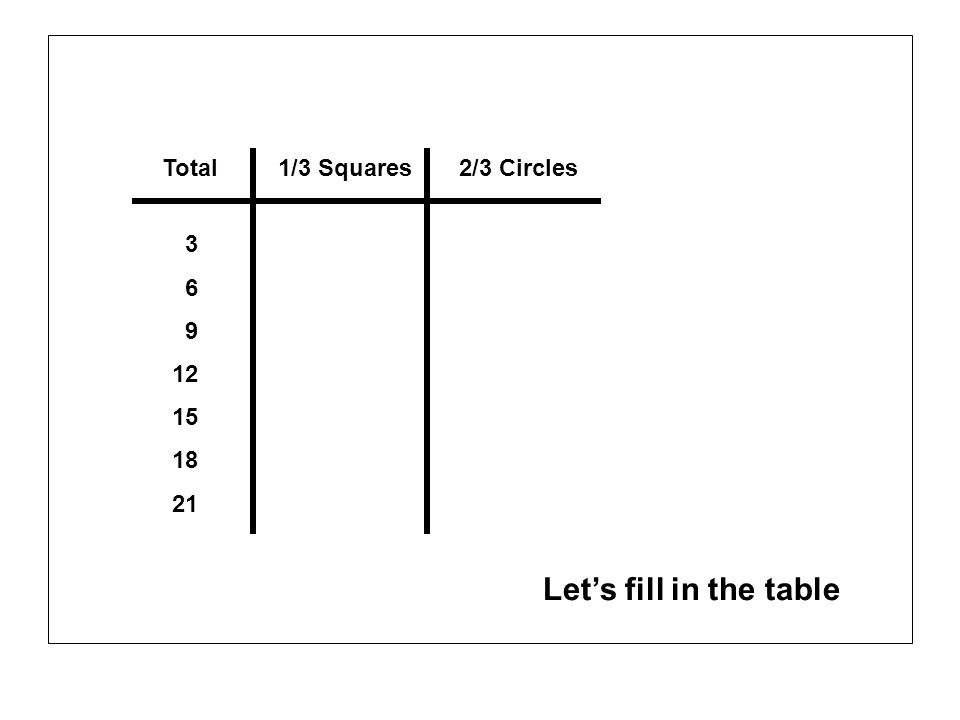 Let's fill in the table Total 1/3 Squares 2/3 Circles 3 6 9 12 15 18
