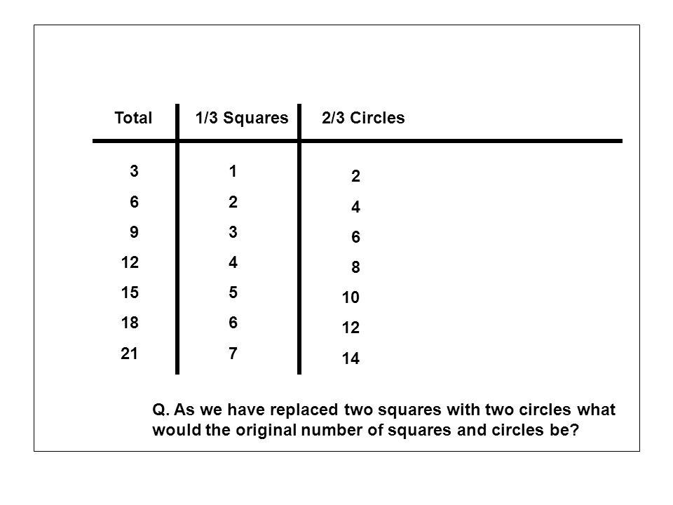 Total 1/3 Squares. 2/3 Circles. 3. 6. 9. 12. 15. 18. 21. 1. 2. 3. 4. 5. 6. 7. 2. 4.