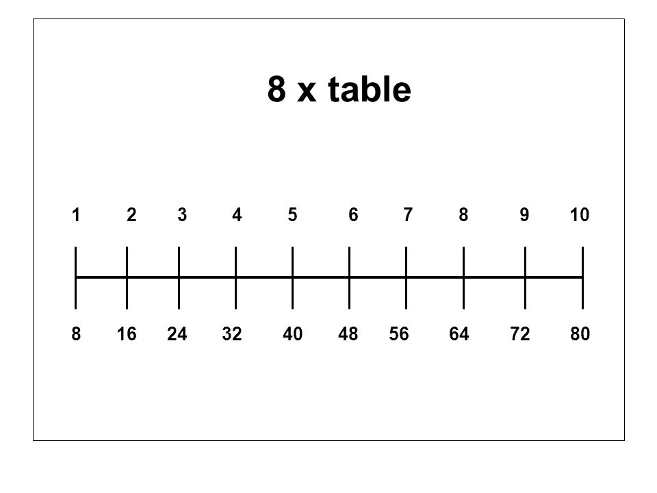 8 x table 1 2 3 4 5 6 7 8 9 10.