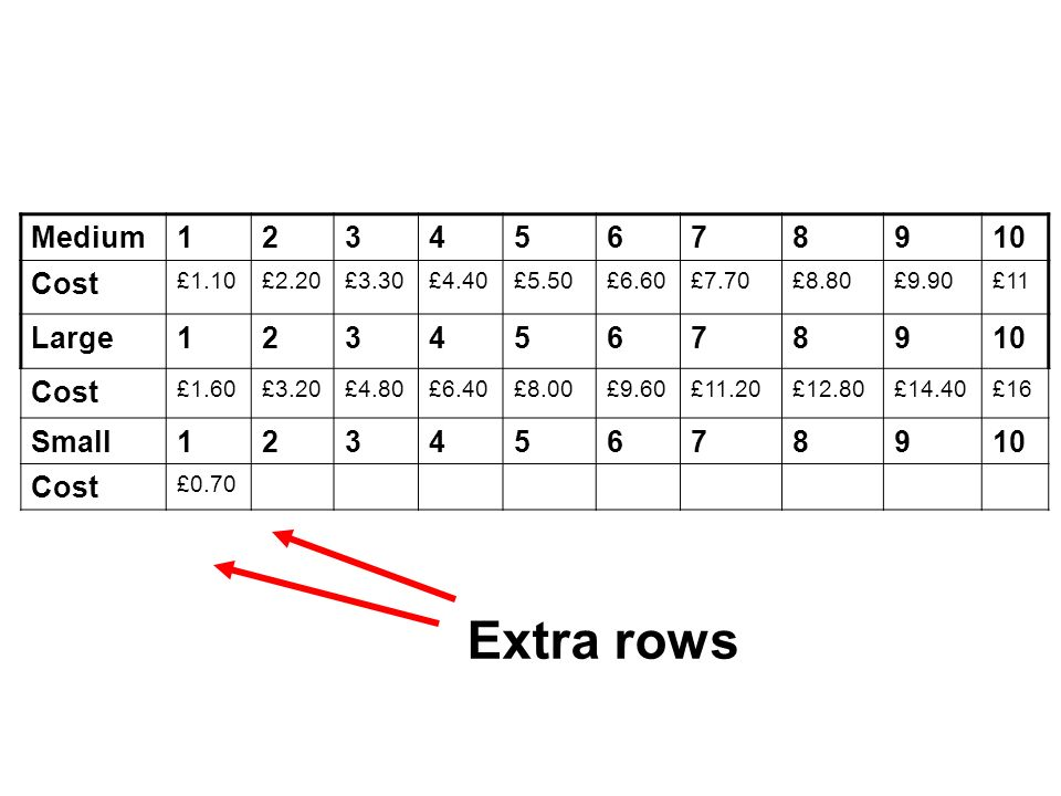 Extra rows Medium 1 2 3 4 5 6 7 8 9 10 Cost Large Small £1.10 £2.20