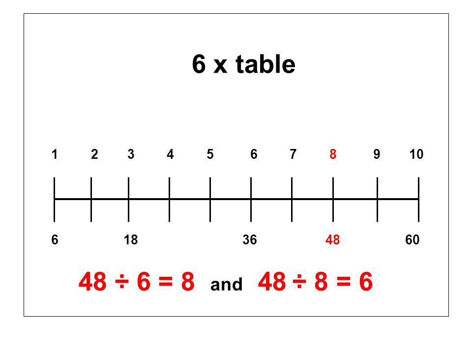 6 x table 1 2 3 4 5 6 7 8 9 10.