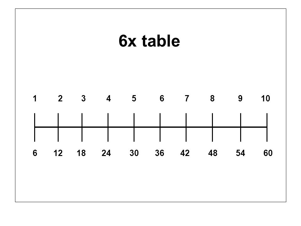6x table 1 2 3 4 5 6 7 8 9 10.