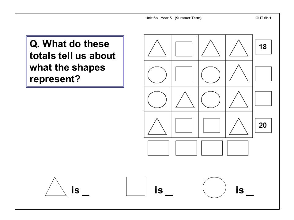 Q. What do these totals tell us about what the shapes represent