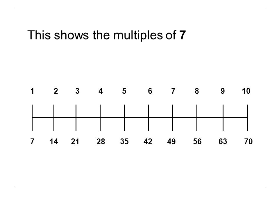 This shows the multiples of 7