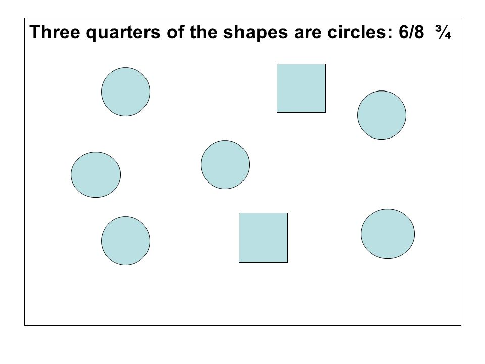 Three quarters of the shapes are circles: 6/8 ¾