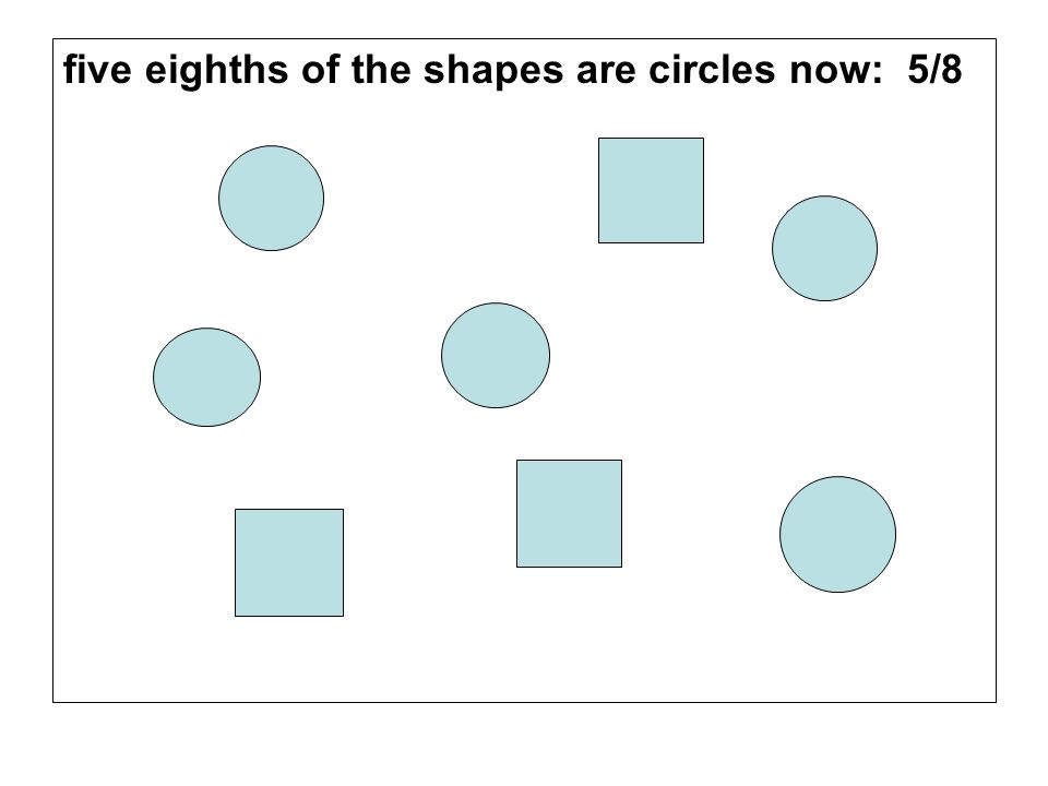 five eighths of the shapes are circles now: 5/8