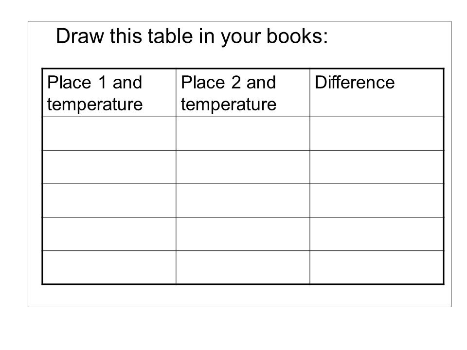 Draw this table in your books: