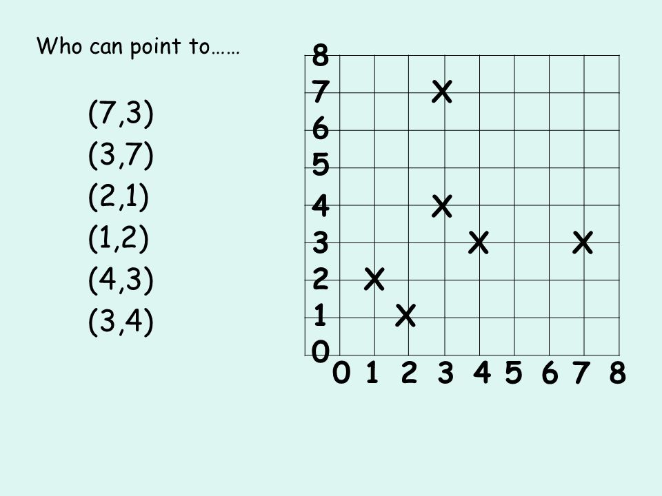 Who can point to…… 8 7 X (7,3) 6 (3,7) 5 (2,1) 4 X (1,2) 3 X X (4,3) 2 X 1 X (3,4) 1 2 3 4 5 6 7 8