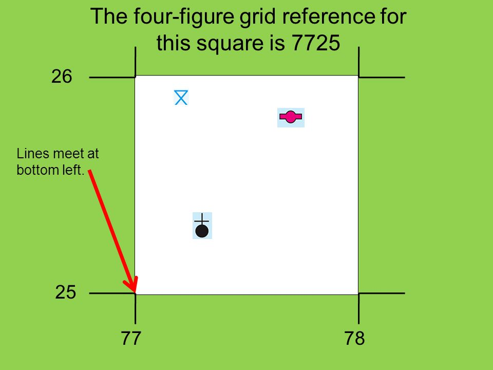 The four-figure grid reference for this square is 7725