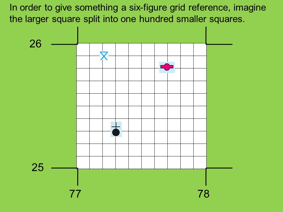 In order to give something a six-figure grid reference, imagine the larger square split into one hundred smaller squares.