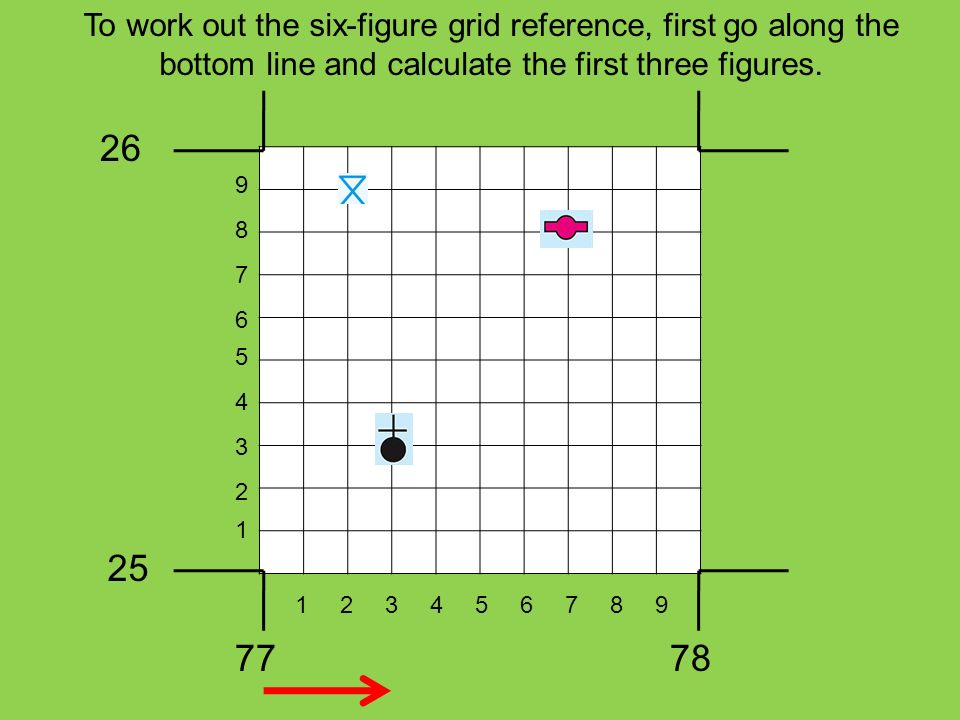 To work out the six-figure grid reference, first go along the bottom line and calculate the first three figures.