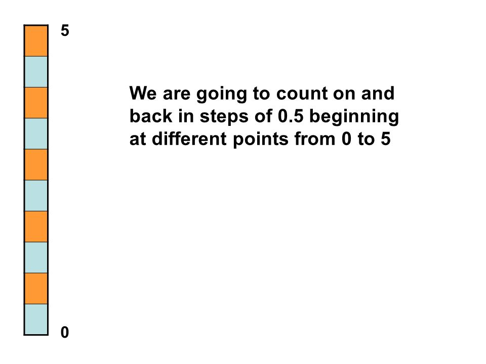 5 We are going to count on and back in steps of 0.5 beginning at different points from 0 to 5