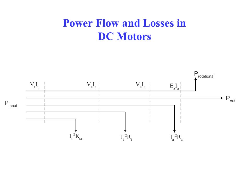 Power Flow and Losses in