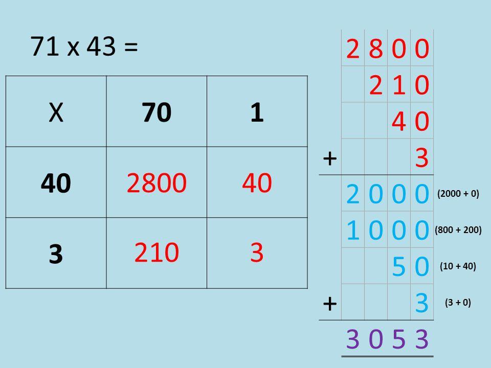 71 x 43 = 2 8 1 4 + 3 (2000 + 0) (800 + 200) 5 (10 + 40) (3 + 0) X 70 1 40 3 28 2800 40 210 21 3