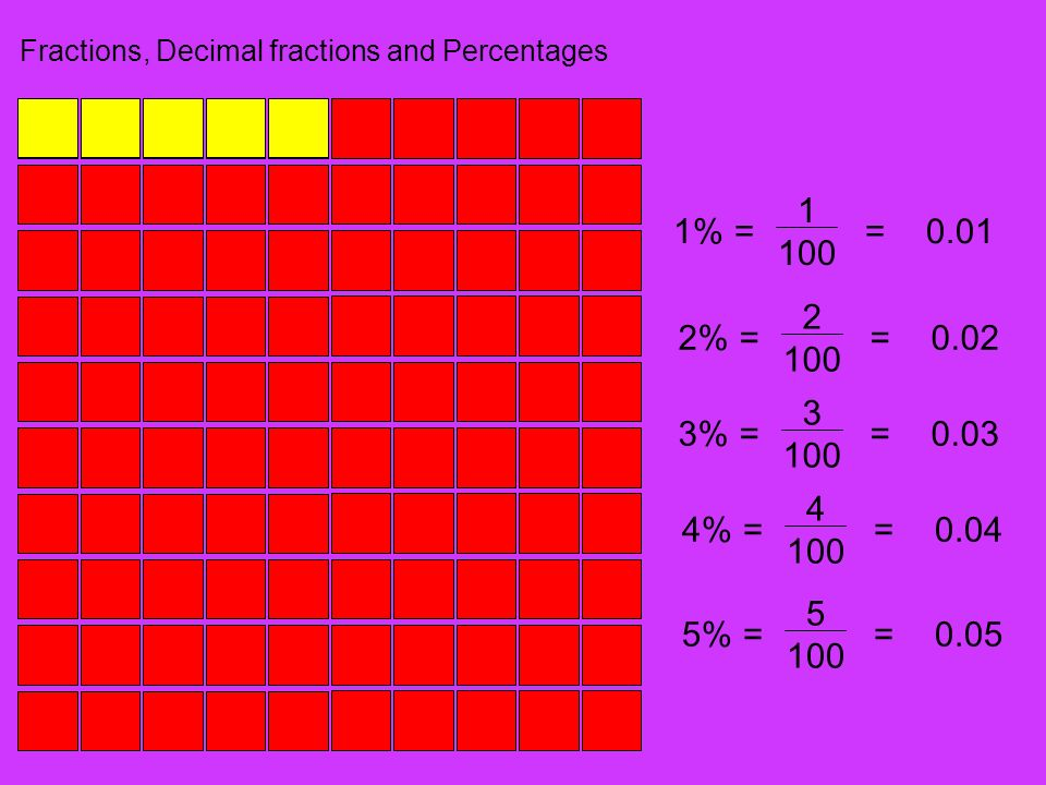 Fractions, Decimal fractions and Percentages