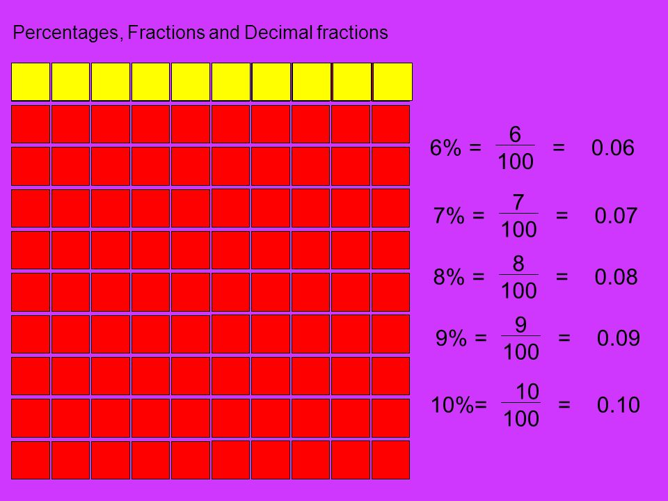 Percentages, Fractions and Decimal fractions