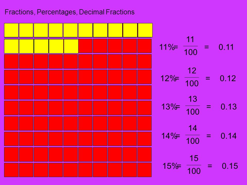 Fractions, Percentages, Decimal Fractions