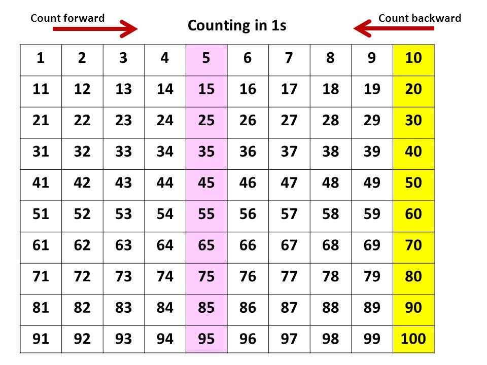 Count forward Count backward. Counting in 1s. 1. 2. 3. 4. 5. 6. 7. 8. 9. 10. 11. 12. 13.