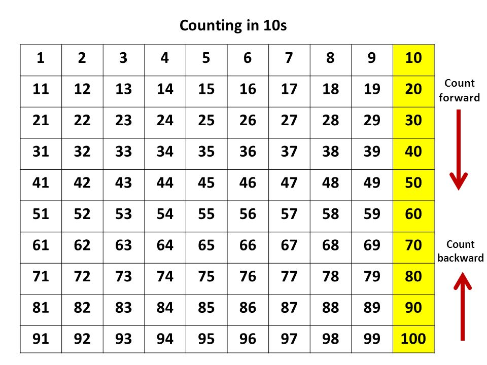 Counting in 10s 1. 2. 3. 4. 5. 6. 7. 8. 9. 10. 11. 12. 13. 14. 15. 16. 17. 18. 19.