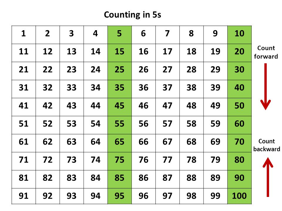 Counting in 5s 1. 2. 3. 4. 5. 6. 7. 8. 9. 10. 11. 12. 13. 14. 15. 16. 17. 18. 19.