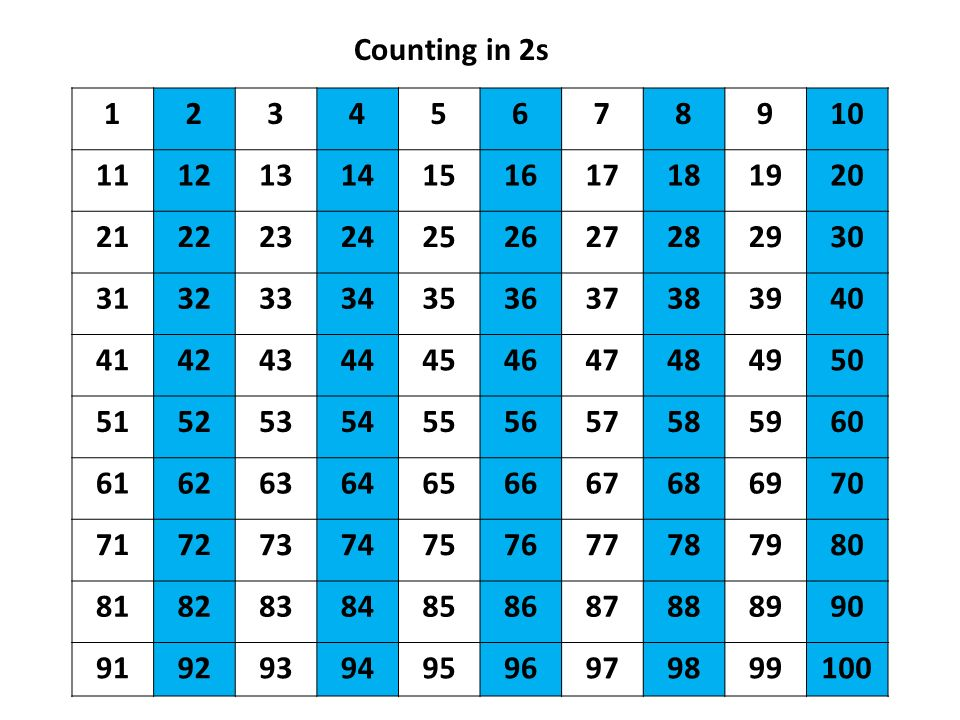 Counting in 2s 1. 2. 3. 4. 5. 6. 7. 8. 9. 10. 11. 12. 13. 14. 15. 16. 17. 18. 19.
