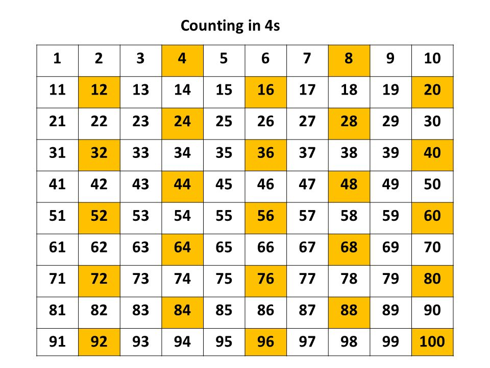 Counting in 4s 1. 2. 3. 4. 5. 6. 7. 8. 9. 10. 11. 12. 13. 14. 15. 16. 17. 18. 19.
