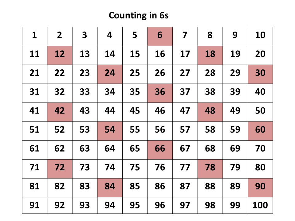 Counting in 6s 1. 2. 3. 4. 5. 6. 7. 8. 9. 10. 11. 12. 13. 14. 15. 16. 17. 18. 19.