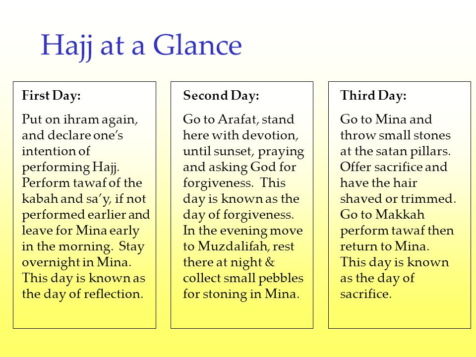 Hajj at a Glance First Day: