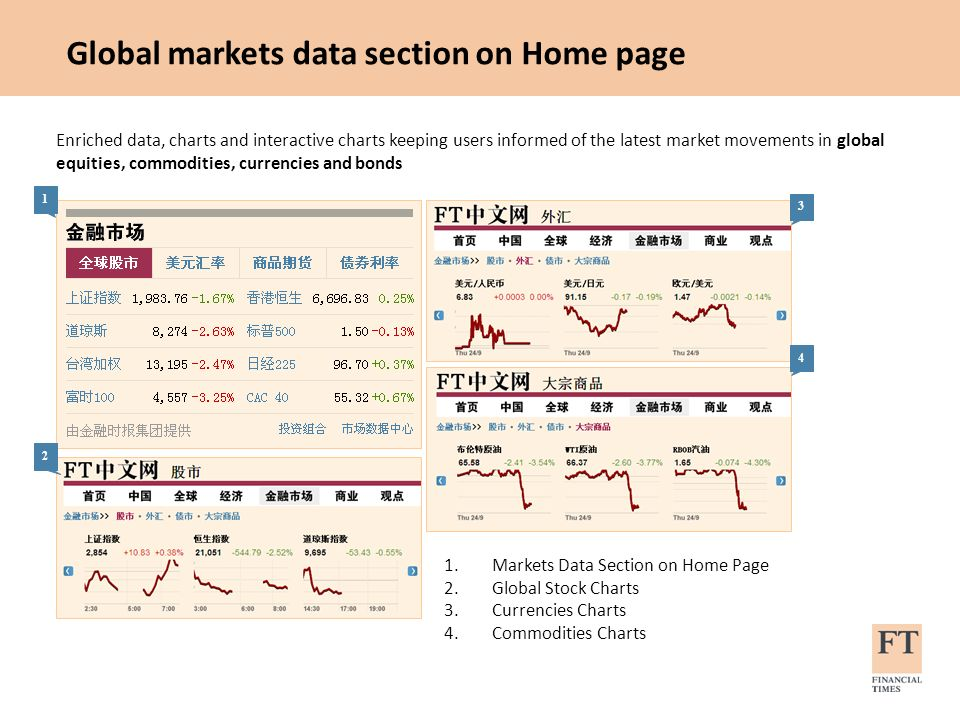 Global markets data section on Home page