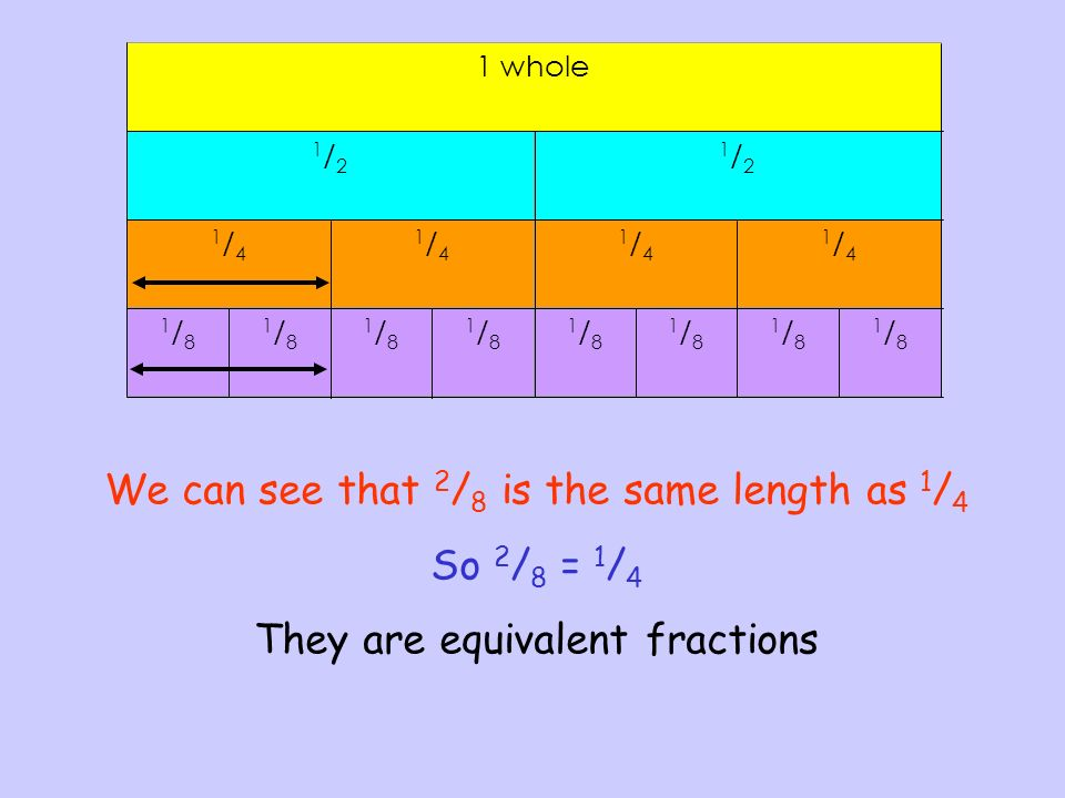 We can see that 2/8 is the same length as 1/4 So 2/8 = 1/4