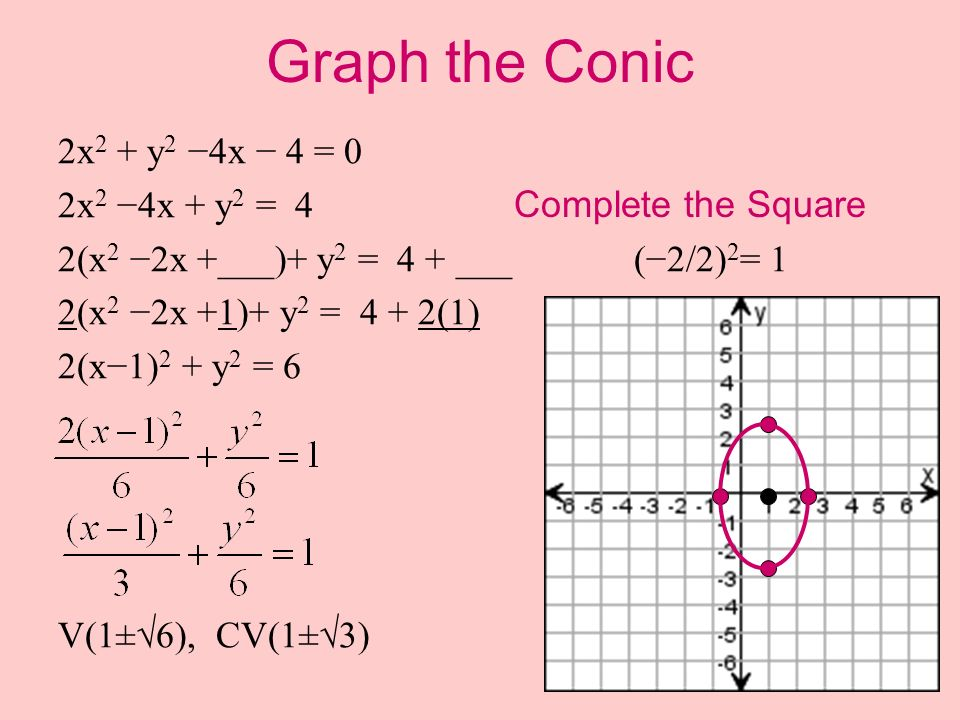 Graph the Conic 2x2 + y2 −4x − 4 = 0 2x2 −4x + y2 = 4