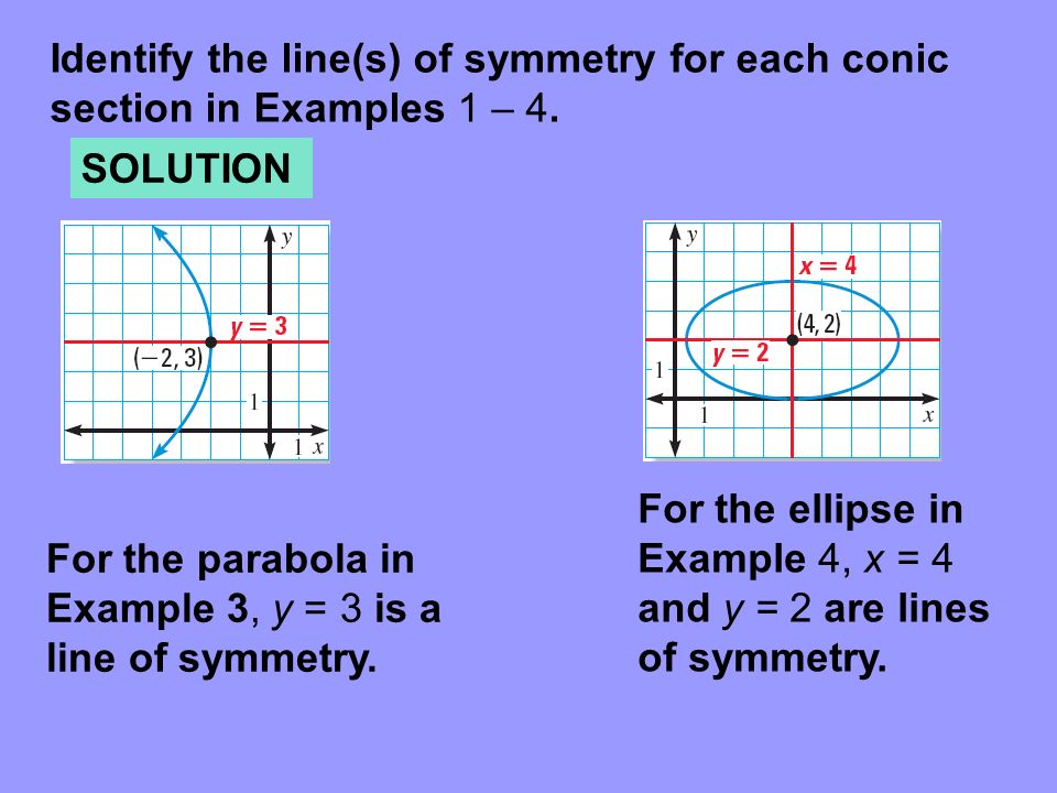 Identify the line(s) of symmetry for each conic section in Examples 1 – 4.