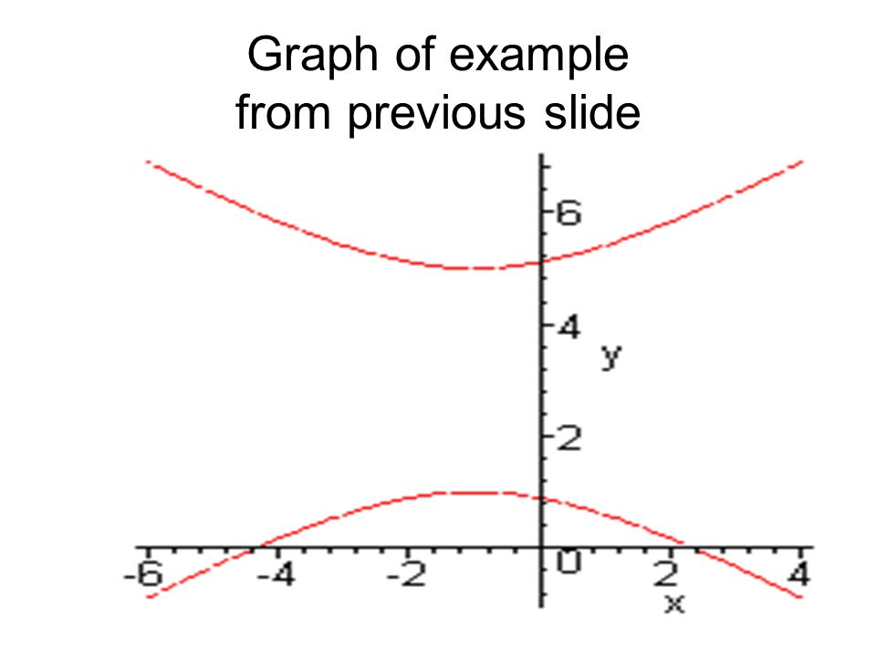 Graph of example from previous slide