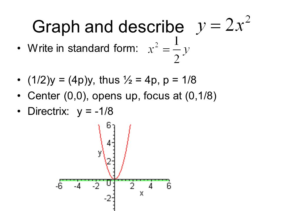 Graph and describe Write in standard form: