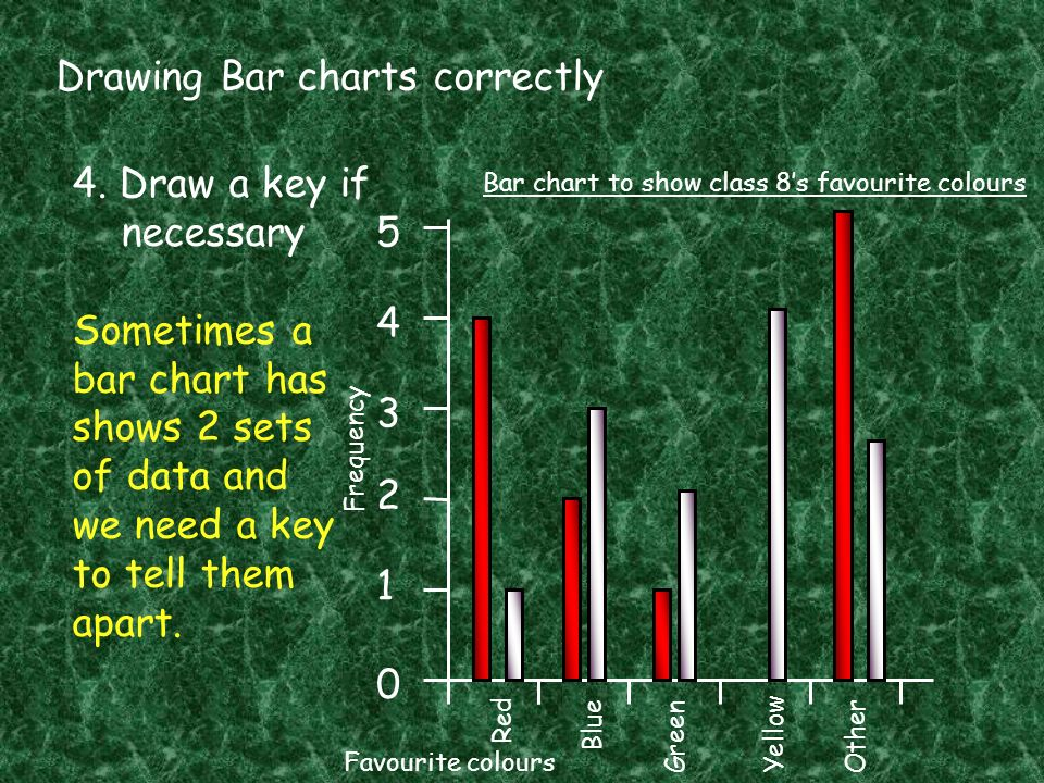 Drawing Bar charts correctly