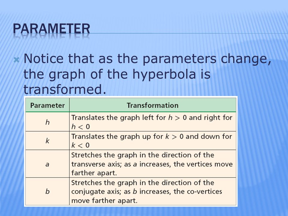 Parameter Notice that as the parameters change, the graph of the hyperbola is transformed.
