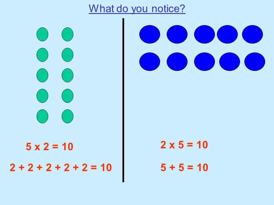What do you notice 2 x 5 = 10 5 x 2 = 10 2 + 2 + 2 + 2 + 2 = 10 5 + 5 = 10