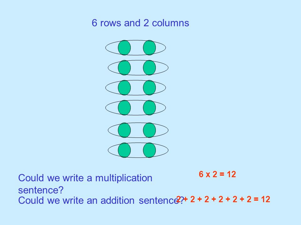 Could we write a multiplication sentence