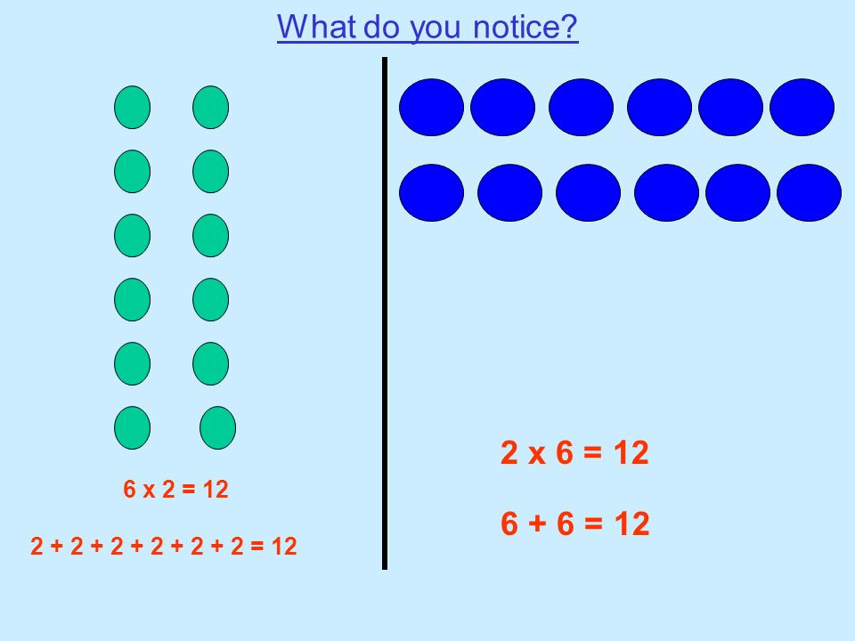 What do you notice 2 x 6 = 12 6 + 6 = 12 6 x 2 = 12
