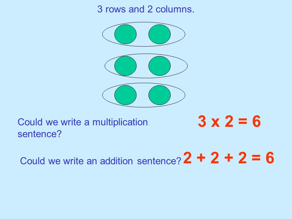 3 rows and 2 columns. 3 x 2 = 6. Could we write a multiplication sentence.