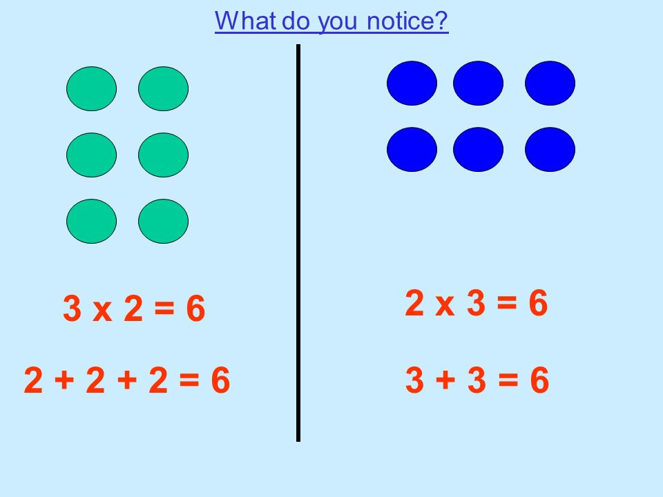 What do you notice 2 x 3 = 6 3 x 2 = 6 2 + 2 + 2 = 6 3 + 3 = 6